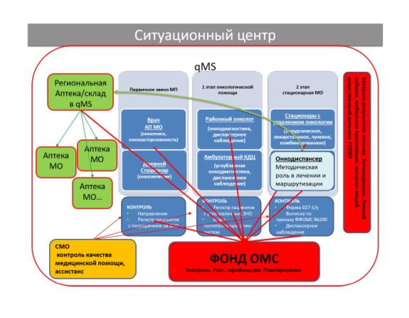Проект центра управления и мониторинга в системе qMS