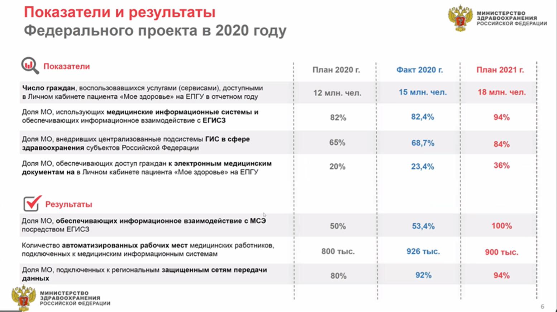 Федеральный проект уифровое здравоохранение ЕГИСЗ ЕЦК