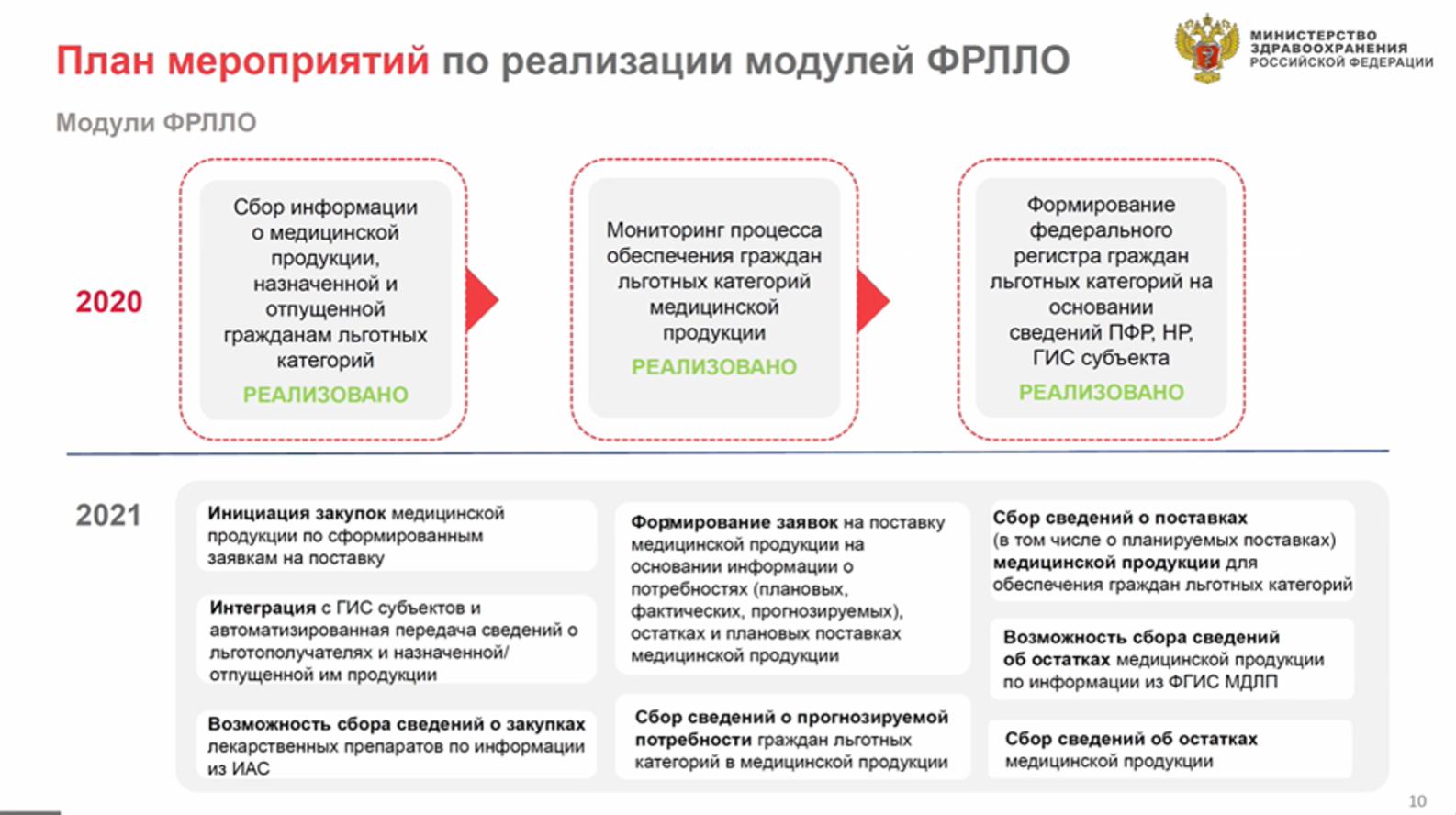 Федеральный регистр льготного обеспечения ФРЛОО Минздрав РФ